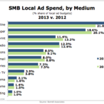 SMB Local Advertising Spending By Medium, 2012 vs 2013 [CHART]