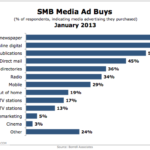 SMB Media Ad Buys, January 2013 [CHART]