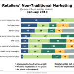 Non-Traditional Retail Marketing, January 2013 [CHART]