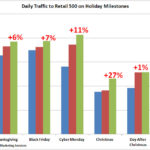 Holiday Traffic To Retail 500 Sites, 2010-2012 [CHART]