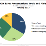 B2B Sales Presentation Tools, January 2013 [CHART]