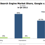 Google vs. Baidu: Global Search Engine Market Share, Q4 2012 [CHART]