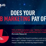 B2B Marketing Measurement [INFOGRAPHIC]