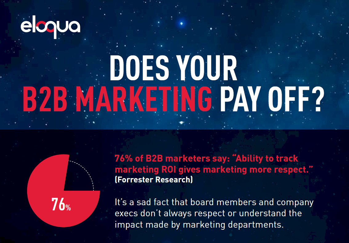 Does Your B2B Marketing Pay Off Infographic B2B Marketing Measurement [INFOGRAPHIC]