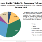 Veracity Of Message & Frequency Of Exposure To Company Information, January 2013 [CHART]
