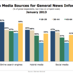 Trust In General News Sources By Age, January 2013 [CHART]