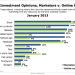 Marketing Investment Opinions: Consumers vs. Marketers, January 2013 [CHART]