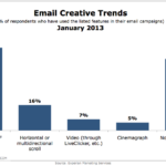 Creative Email Feature Trends, January 2013 [CHART]
