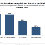 Website Email Acquisition Tactics, January 2013 [CHART]