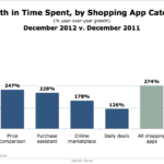 Time Spent With Shopping Apps By Category, December 2011 – December 2012 [CHART]