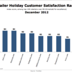 eTailer Holiday Customer Satisfaction Rankings, December 2012 [CHART]