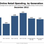 Online Retail Spending By Generation, December 2012 [CHART]