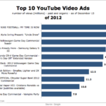 Top 10 YouTube Video Ads Of 2012 [LIST]