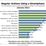 Smart Phone Behaviors By Parents & Childless, January 2013 [CHART]