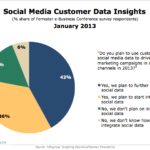 Customer Insights Via Social Media, January 2013 [CHART]