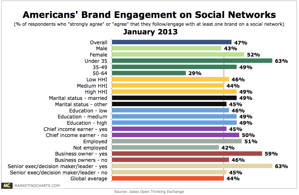 ... ' Engagement With Brands On Social Networks By Demographic [CHART