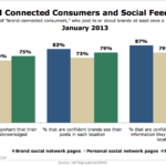 Brand-Connected Consumers' Attitudes Regarding Social Feedback, January 2013 [CHART]