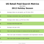 US Retail Search Advertising Metrics For 2012 Holiday Season [TABLE]