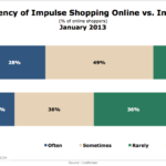 Frequency Of In-Store vs. Online Impulse Shopping, January 2013 [CHART]