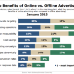 Benefits Of Online vs. Offline Advertising, January 2013 [CHART]
