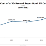Average Cost Of Super Bowl Ads, 2008-2012 [CHART]