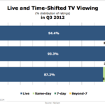 Live vs. Time-Shifted Television Viewing, Q3 2012 [CHART]