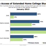 College Student Access To Select Media By Channel, January 2013 [CHART]