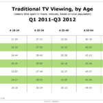 Traditional TV Viewing By Generation, Q1 2011-Q3 2012 [CHART]