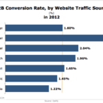 B2B Conversion Rates By Website Traffic Source, 2012 [CHART]