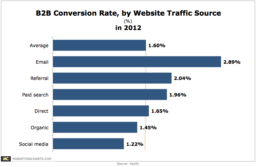 8 Metrics To Measure The Success Of Your Email Marketing