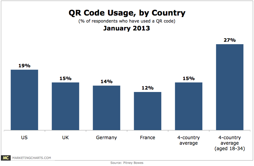qr code use by country  chart