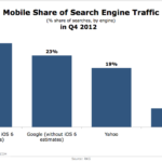 Mobile Search Engine Traffic Market Share, Q4 2012 [CHART]