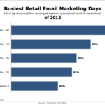Busiest Email Marketing Days Of 2012 [CHART]