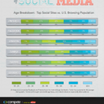 The Ages Of Social Media [INFOGGRAPHIC]