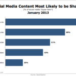 Shareable Social Media Content, January 2013 [CHART]