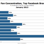 US Fan Concentration & Top Facebook Brands, January 2013 [CHART]