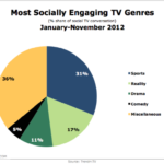 Most Socially-Engaging TV Genres, January-November 2012 [CHART]