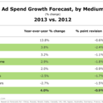 Global Ad Spending Growth By Medium, 2012 vs 2013 [CHART]
