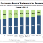 Consumer Electronics Buyers' Preference For Consumer Reviews By Review Type, January 2013 [CHART]