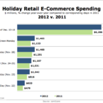 Holiday eCommerce Spending, 2011 vs 2012 [CHART]