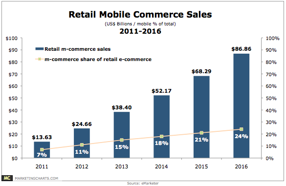 Retail mcommerce 2011 2016 chart for E commerce mobili