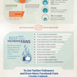 Determining The ROI Of Facebook & Twitter [INFOGRAPHIC]
