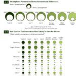 Smart Phone Ownership By Generation [INFOGRAPHIC]