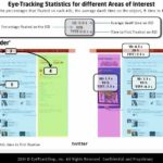 Twitter Eyetracking Attention Order [HEATMAP]