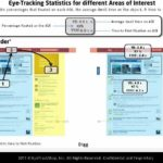 Digg Eyetracking Attention Order [HEATMAP]