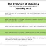 The Evolution Of Shopping, February 2013 [TABLE]