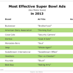 Most Effective Super Bowl Ads [TABLE]
