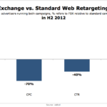 Facebook Exchange vs Web Retargeting, H2 2012 [CHART]