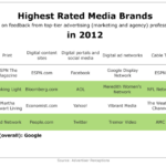Top-Rated Media Brands Of 2012 [TABLE]