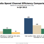 Media Spend Efficiency By Channel, Q4 2012 [CHART]